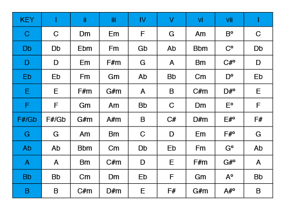 A chart showing all the major key chords