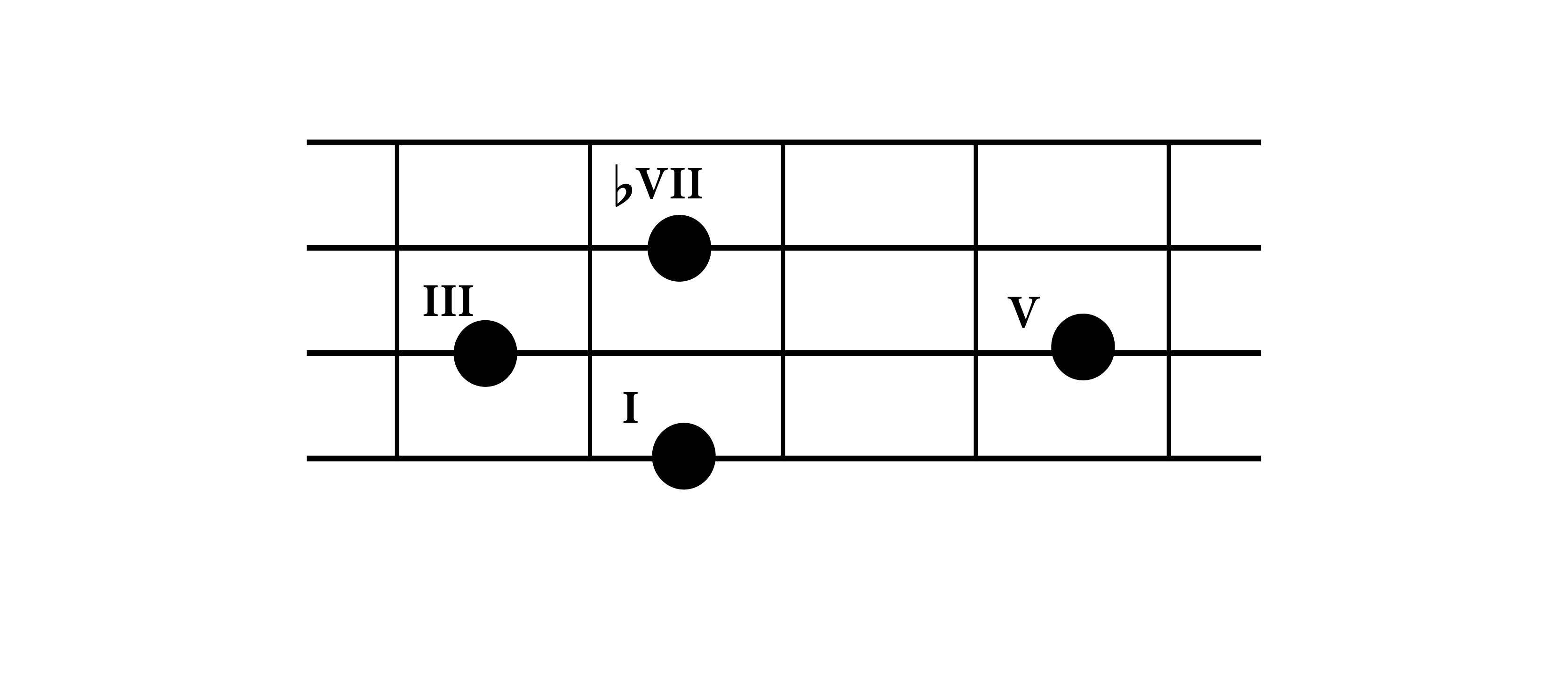 Understanding bass chords construction do re mi studios 7th chord shape with the root on the 4th string on bass guitar fretboard hexwebz Choice Image