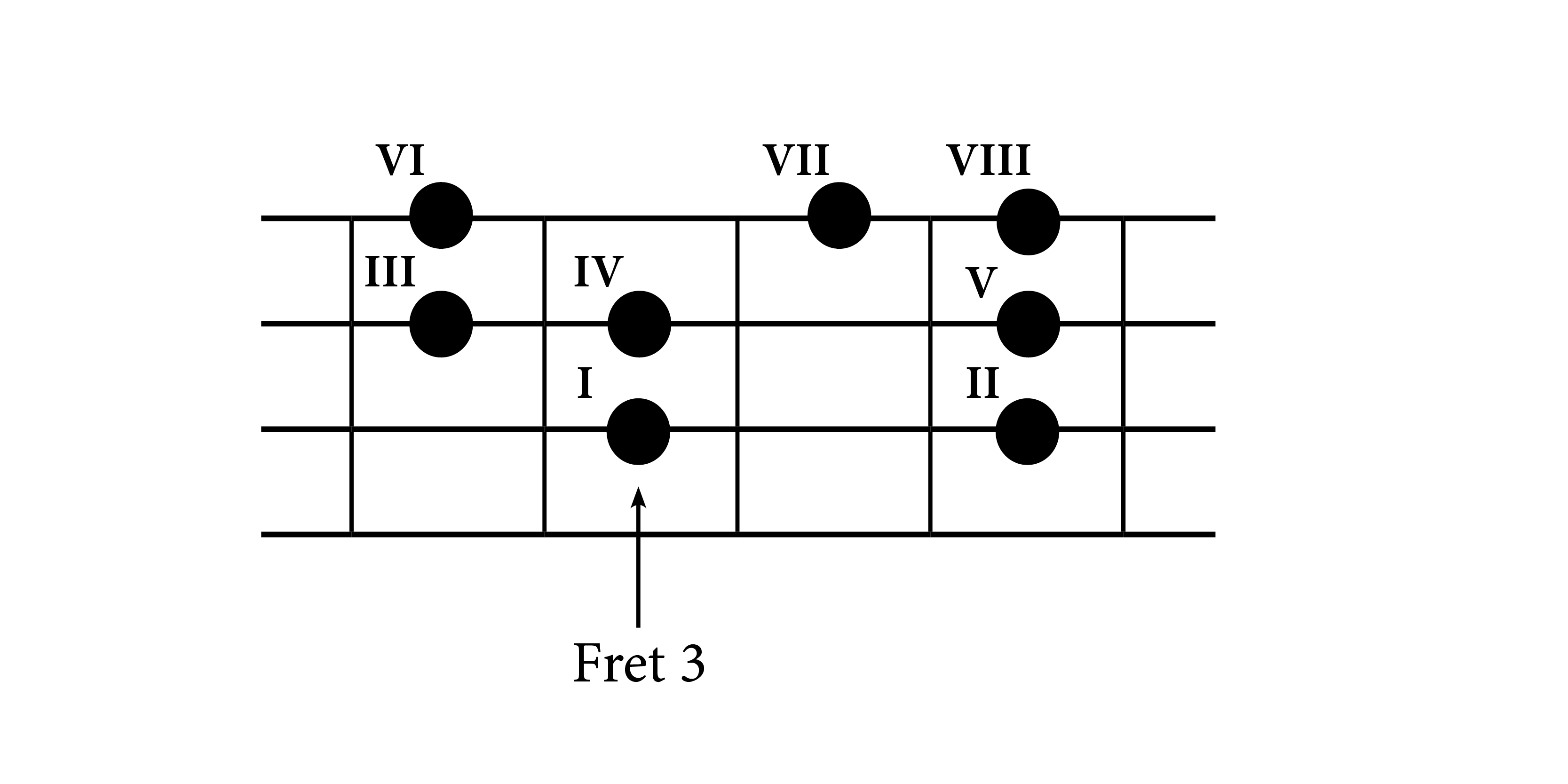 Understanding bass chords construction do re mi studios c major scale on bass guitar fretboard hexwebz Gallery
