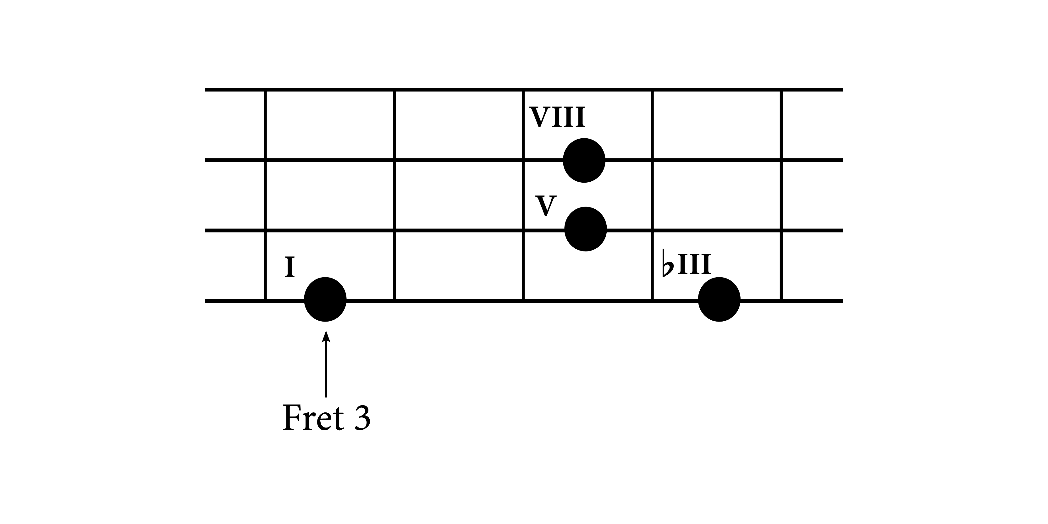 Understanding bass chords construction do re mi studios g minor chord on bass guitar fretboard hexwebz Choice Image