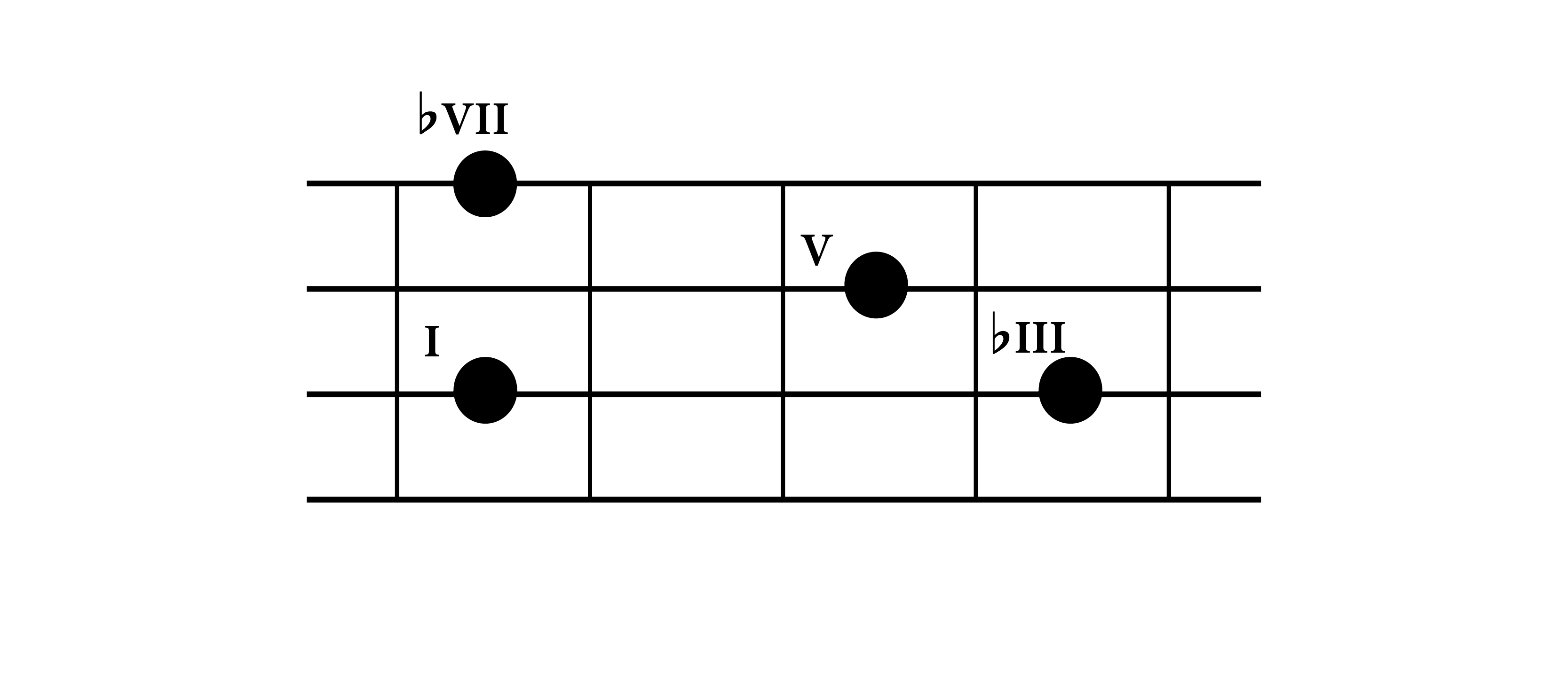 Understanding bass chords construction do re mi studios minor 7th chord shape with the root on the 3rd string on bass guitar fretboard hexwebz Choice Image