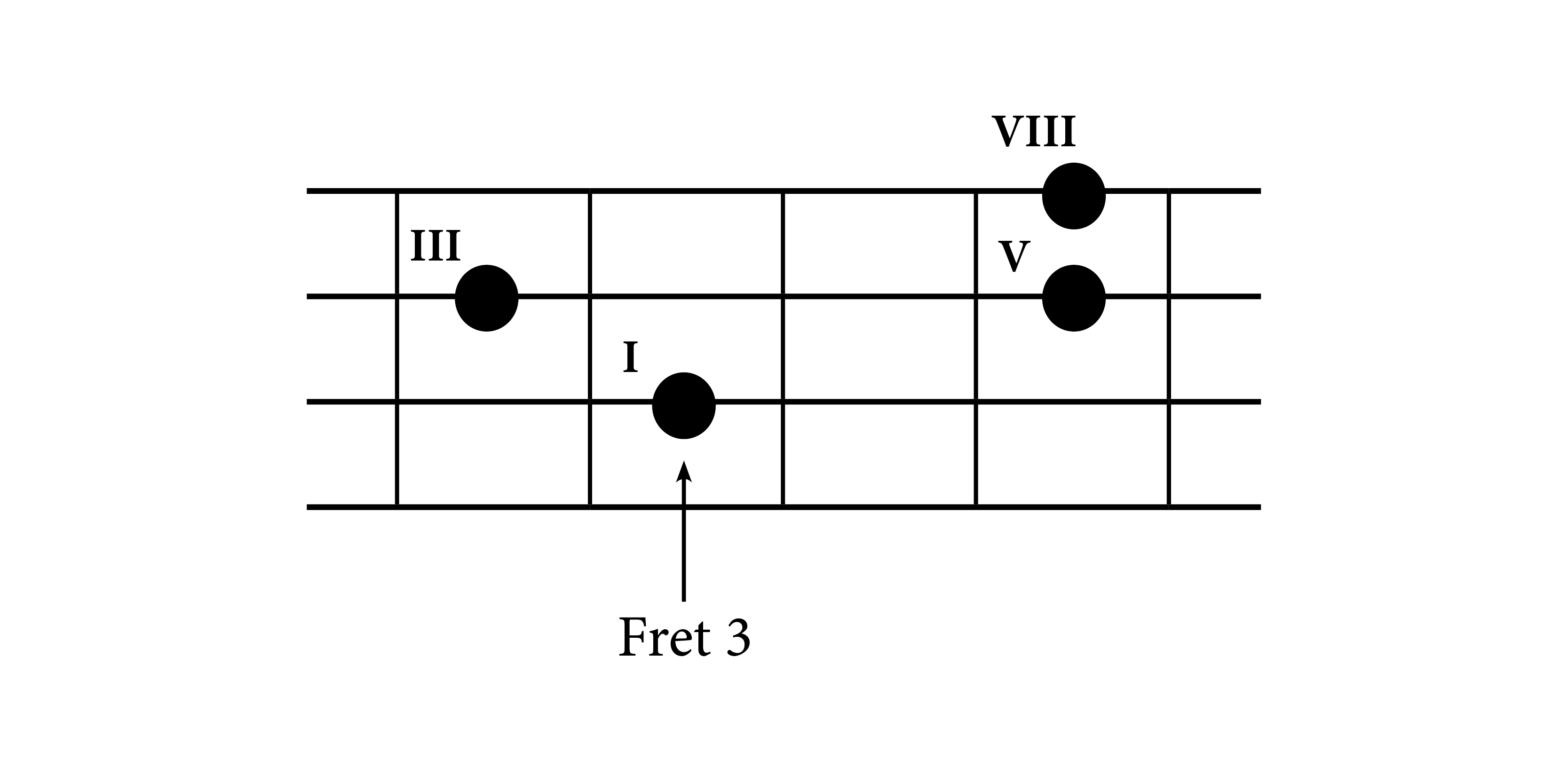 Understanding bass chords construction do re mi studios c major chord on bass guitar fretboard hexwebz Gallery