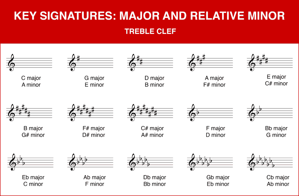 chart of major and minor key signatures